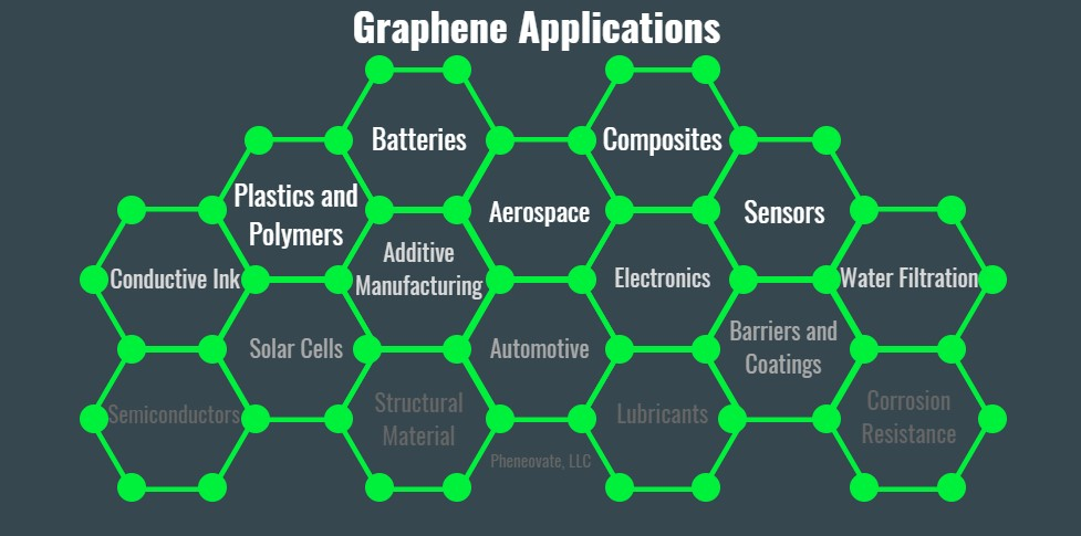 PheneovateGraphene.jpg