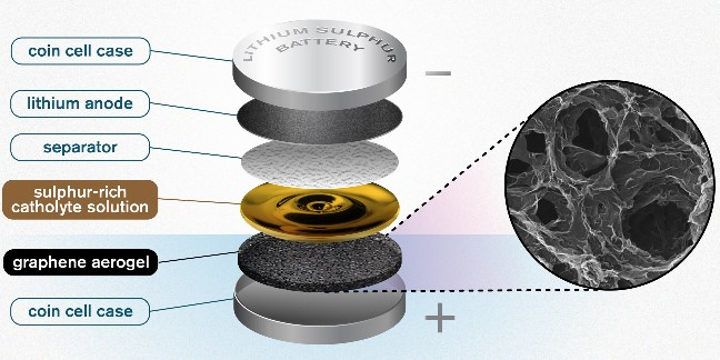 An illustration of the Chalmers design for a lithium sulfur battery. The highly porous quality of the graphene aerogel allows for high enough soaking of sulfur to make the catholyte concept worthwhile.  Credit: Yen Strandqvist/Chalmers University of Technology
