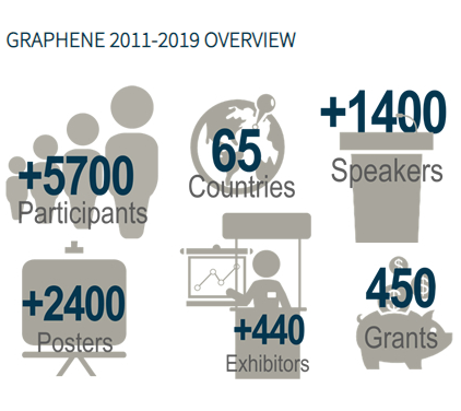 Graphene2020stats.png