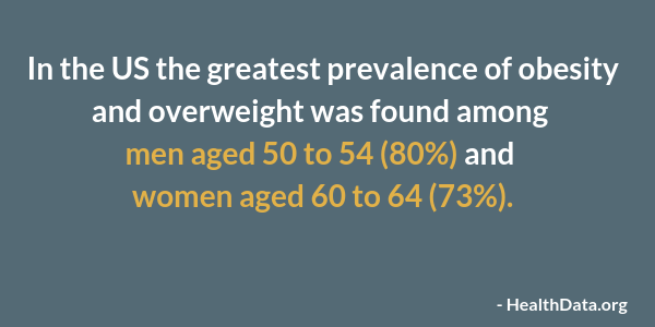 http://www.healthdata.org/news-release/vast-majority-american-adults-are-overweight-or-obese-and-weight-growing-problem-among