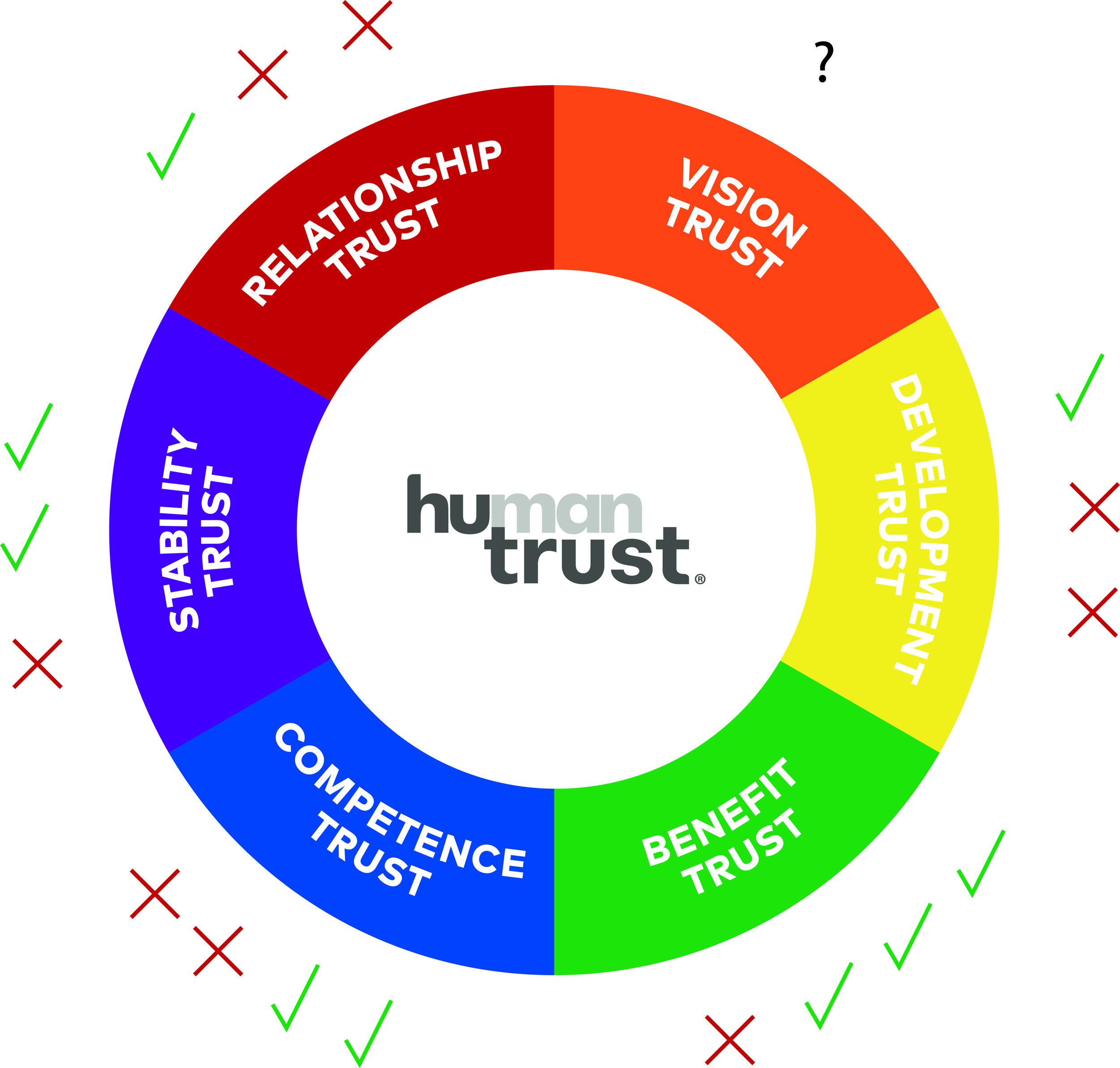 Mext_Consulting_Firm_Melbourne_Trust_HuTrust_Model_Human_Trust_Tick_Cross.jpg