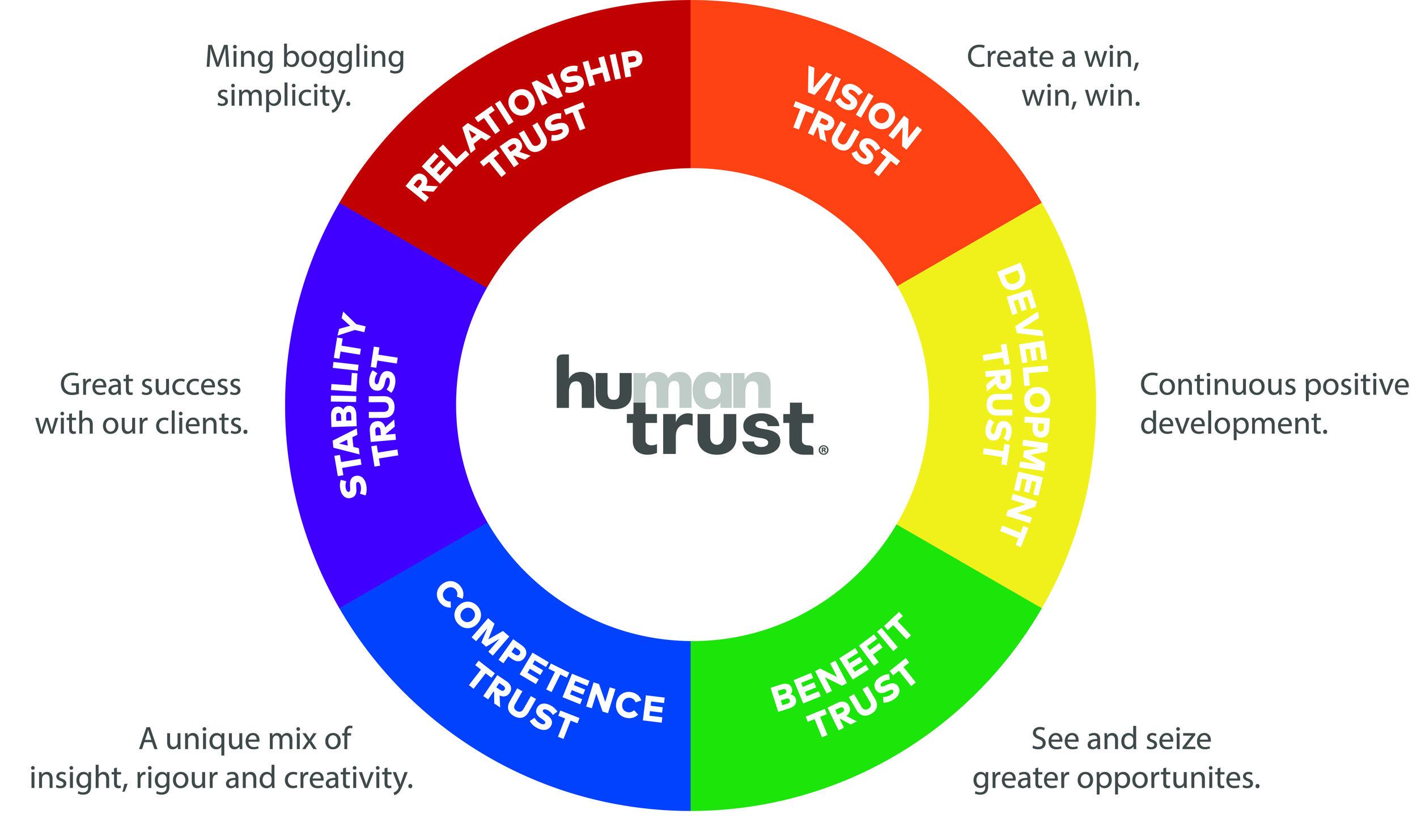 Mext_Consulting_Firm_Melbourne_Trust_HuTrust_Model_Human_Trust_Brand_Development.jpg