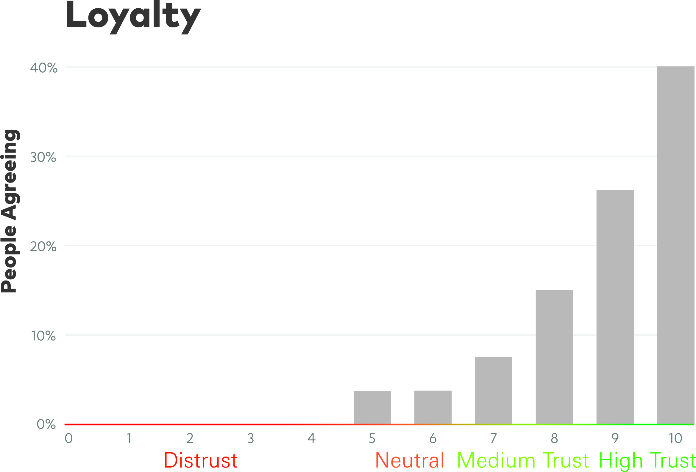 Mext_Consulting_Firm_Melbourne_Trust_Trustify_Stepping_Chart_Loyalty.jpg