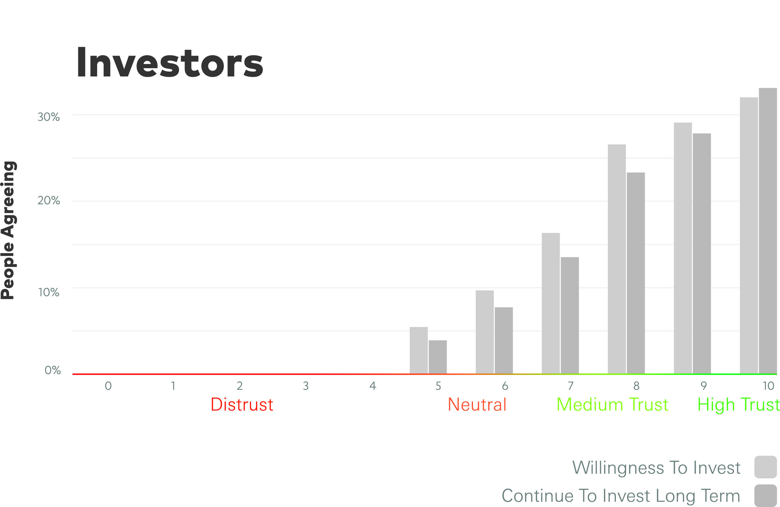 Mext_Consulting_Firm_Melbourne_Trust_Trustify_Stepping_Chart_Investors.jpg