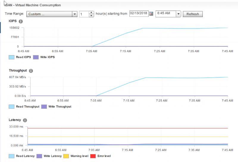 8k, 100% Random Read. 155,602 IOPS & 607 MB/s Read Performance