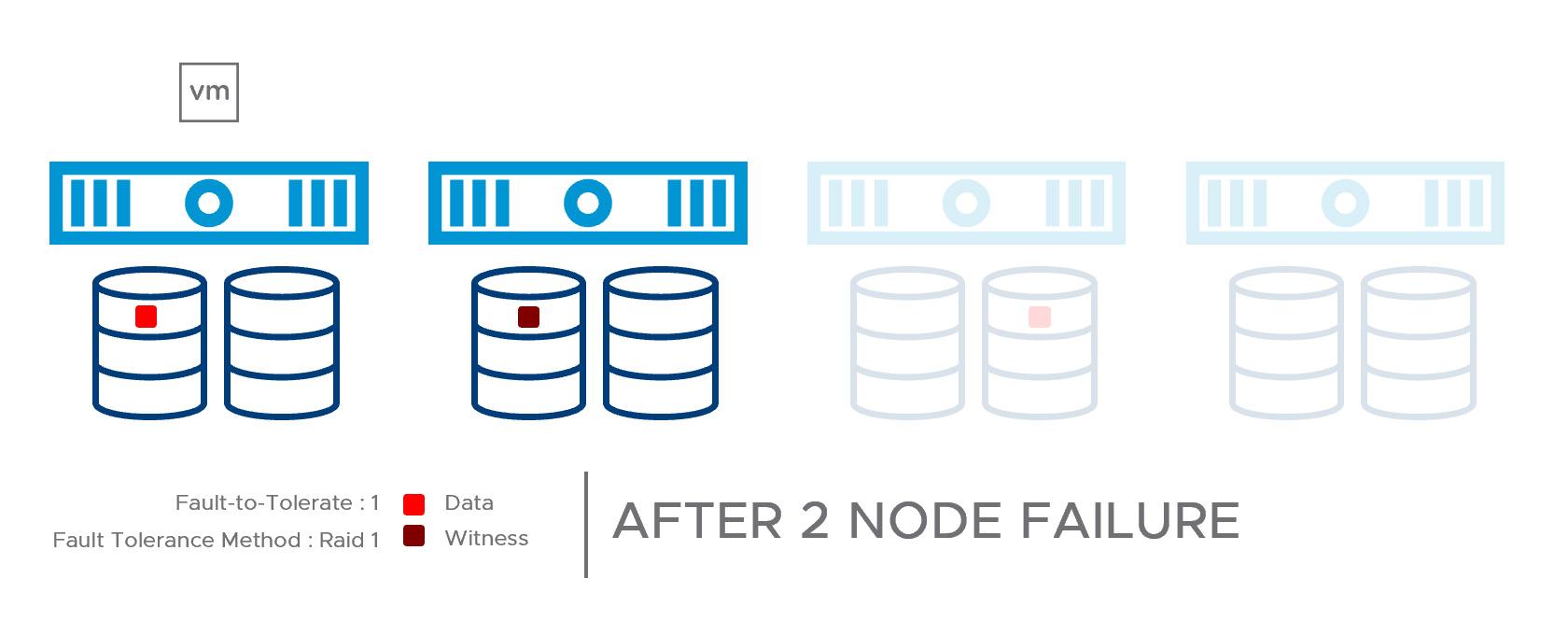 (Fig.6) 4-node Cluster Double Node Failure
