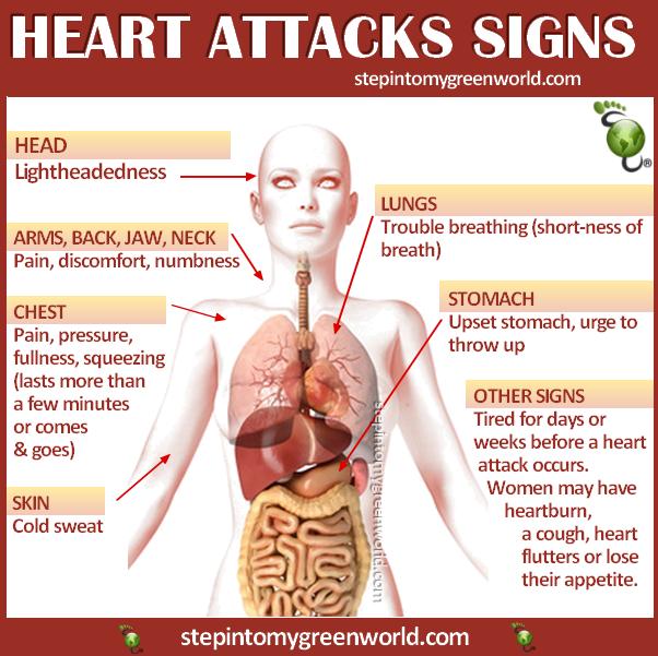 heart attack warnings.png