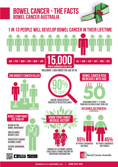 Bowel Cancer Australia_Bowel Cancer_The Facts_edited-1_New.png