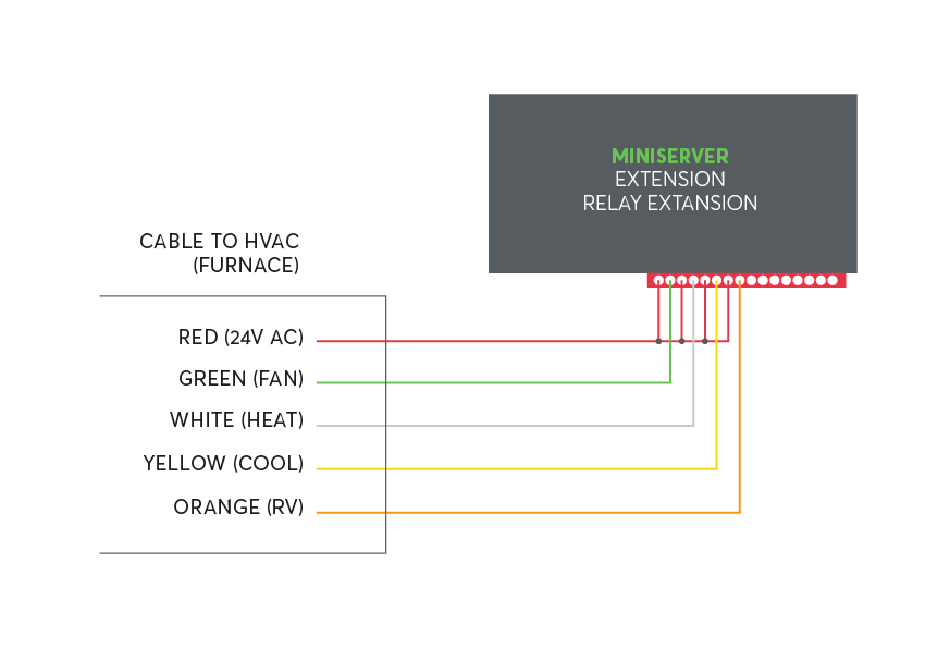 Loxone_conectare_cabluri.png