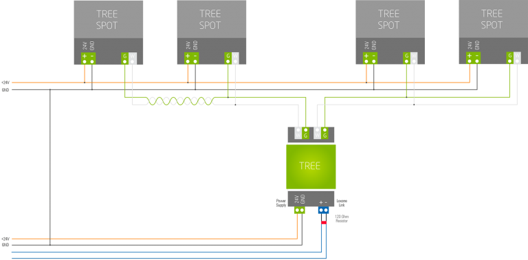 Loxone_Tree_Wiring.png