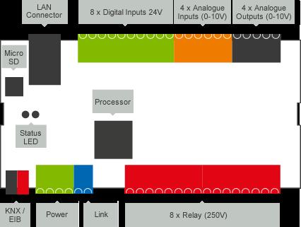 Loxone_Diagram_Miniserver_Layout.png