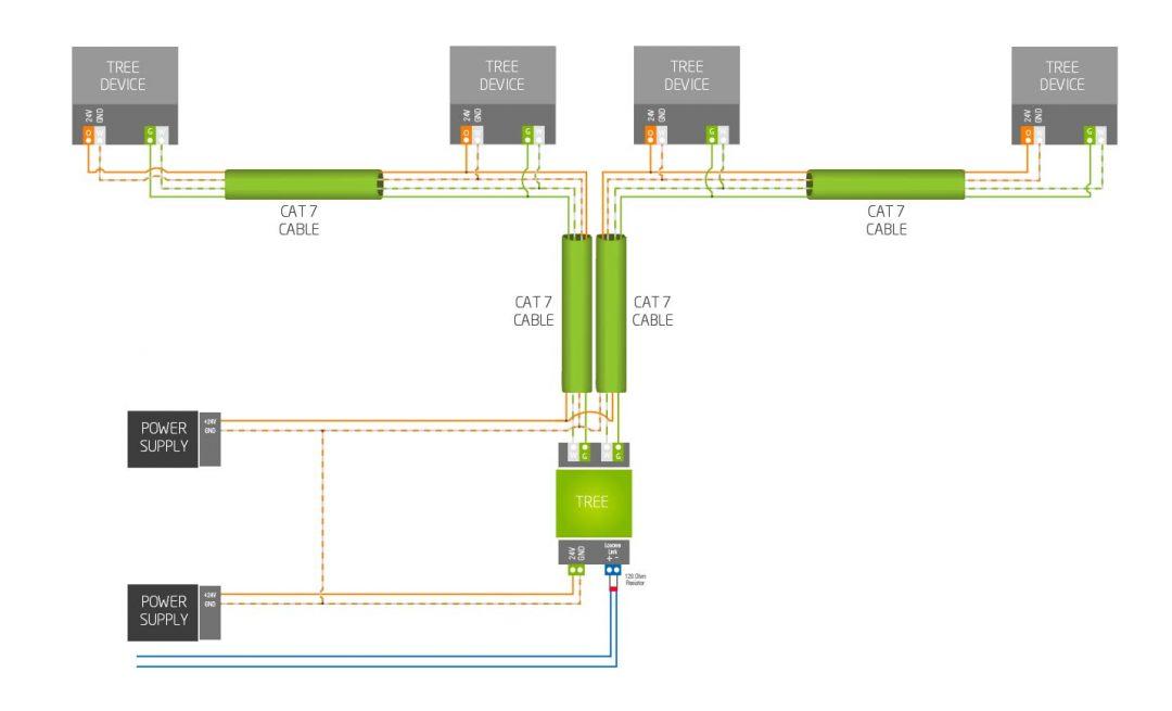 Loxone-Tree-Wiring_new_CAT7_2-1080x655.jpg