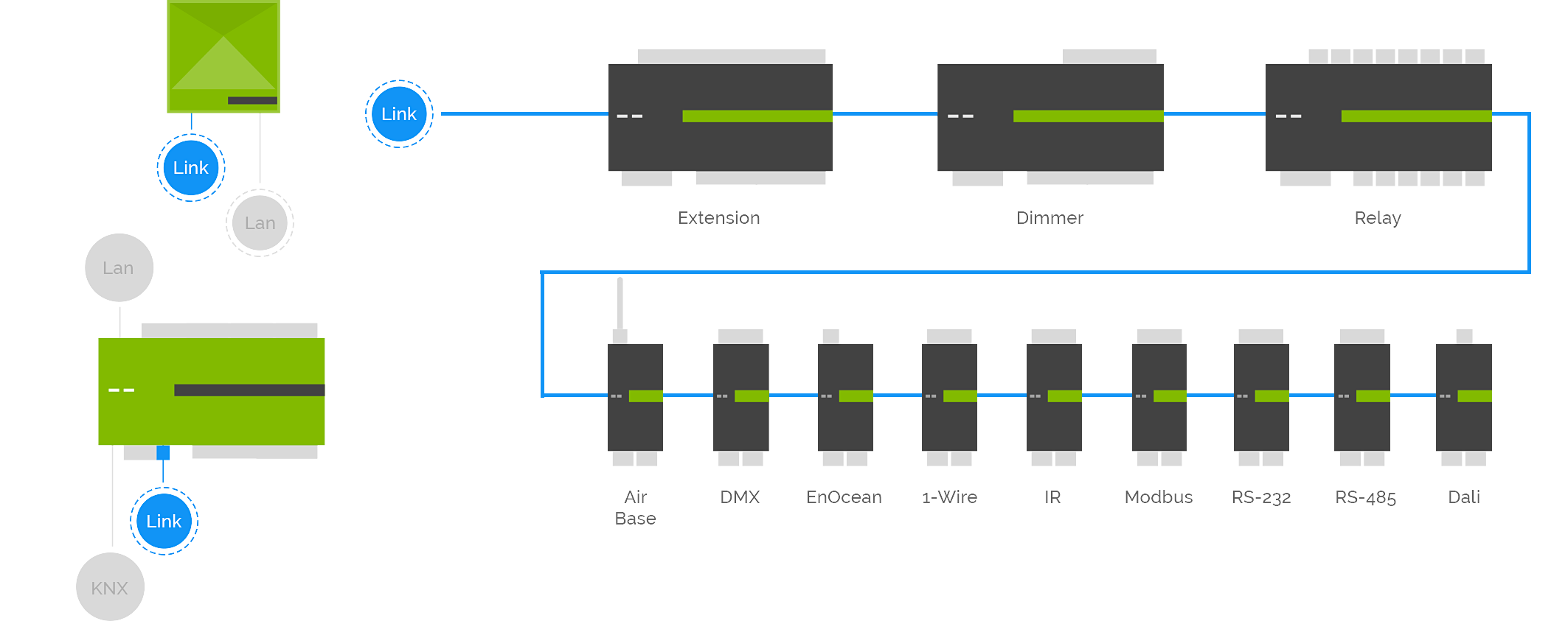 Loxone_Overview_Extensions.png