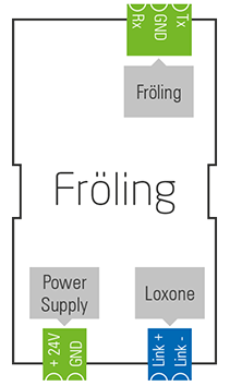 Loxone_Diagram_-Fröling.png