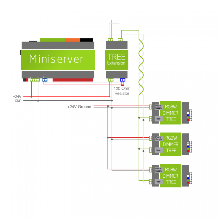 Loxone Diagram_Tree_Dimmer-768x768.png