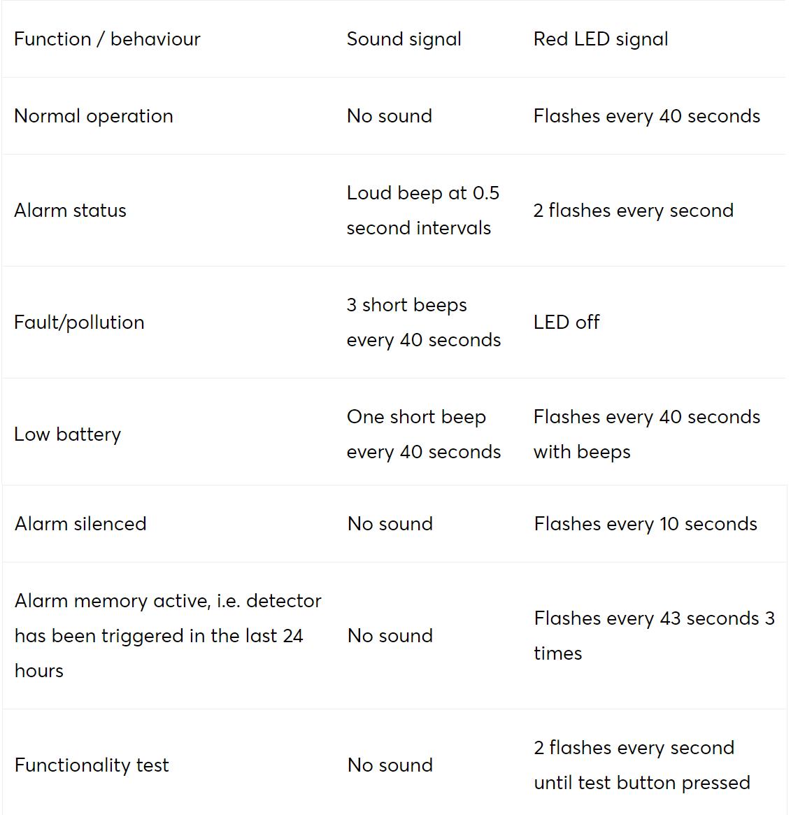 Loxone_Air_detector_fum.png