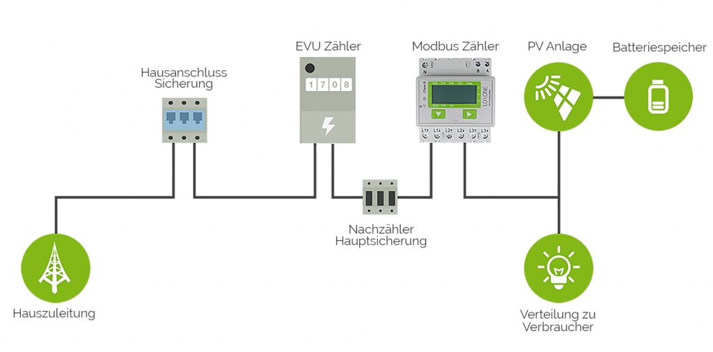 Input-modbus-zähler-pv-fronius-nach-zähler-mit-Batterie-verkabelung.png