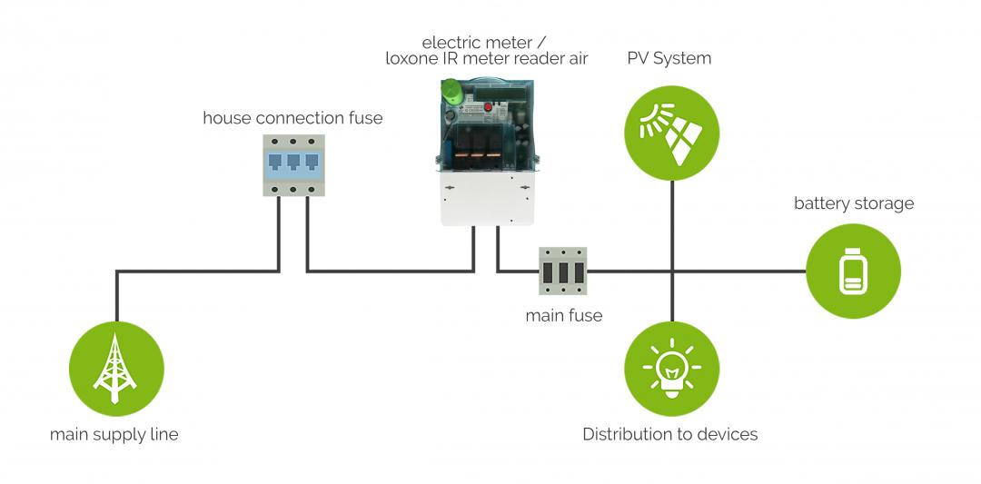 Input-Zählerinterface-IR-Air-pv-allgemein-nach-zähler-mit-batterie-verkabelung.png