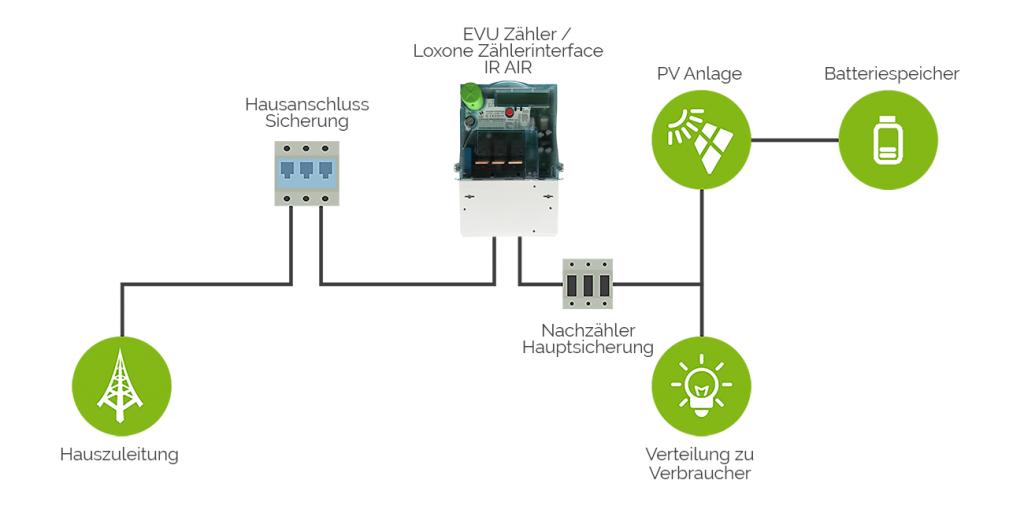 Input-Zählerinterface-IR-Air-pv-fronius-nach-zähler-mit-batterie-verkabelung.png