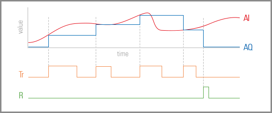 Loxone_Diagram_Analogue_Memory.png