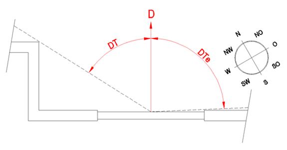 Loxone_Diagram_D_DT_DTE.png