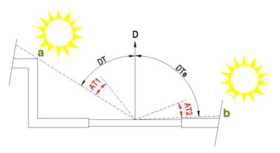 Loxone_Diagram_Shading_AT_AT1_AT2.png