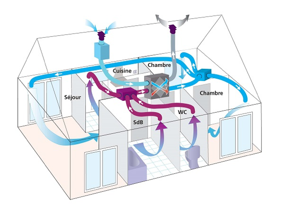 projet-9-environmental-solutions-sarl-Double-Flux.png
