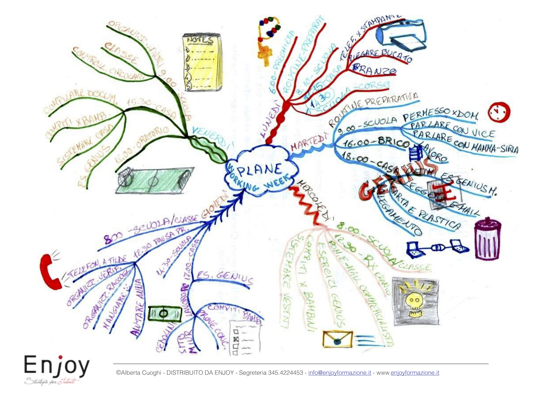 Mappa Mentale per la Gestione del Tempo.jpeg