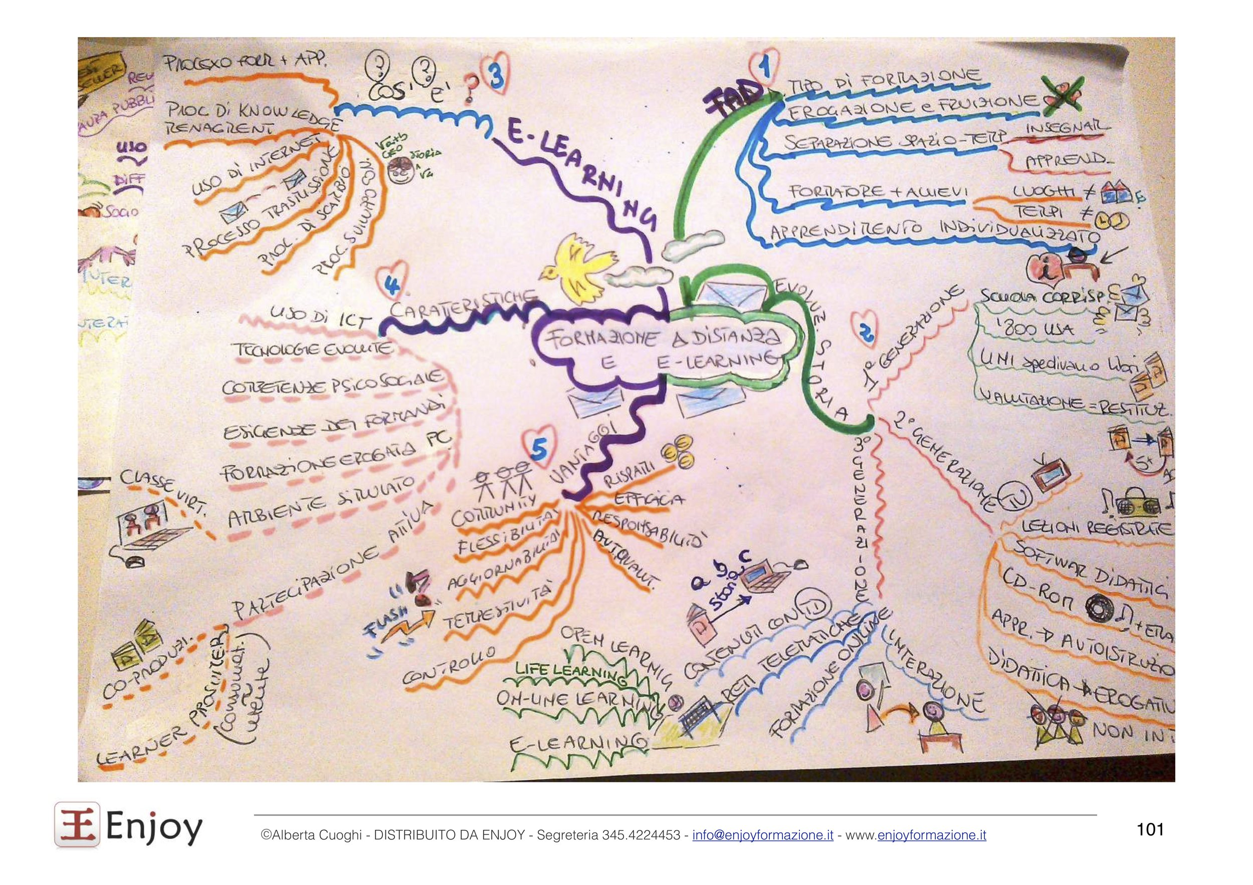 Mappa Mentale per l'apprendimento.jpg