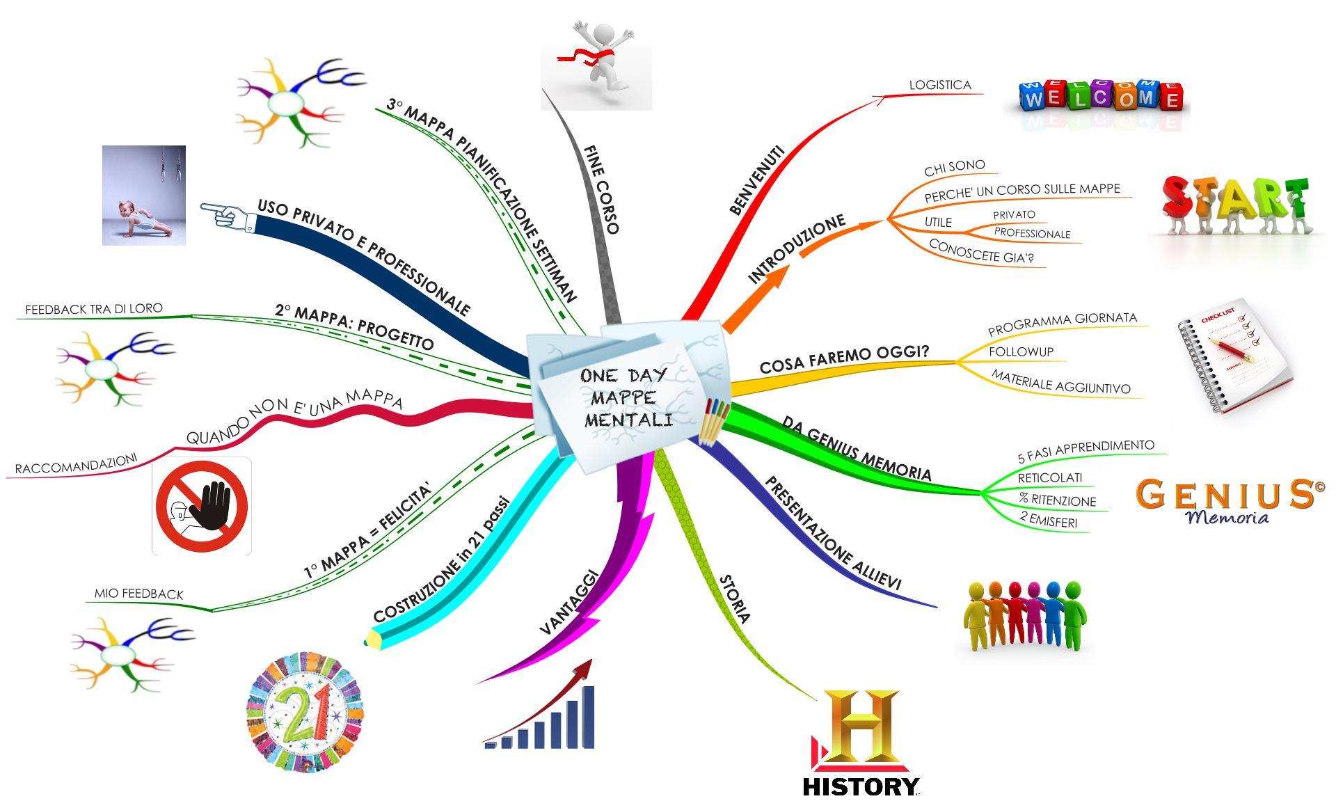 Mappa Mentale per Parlare in Pubblico.JPG