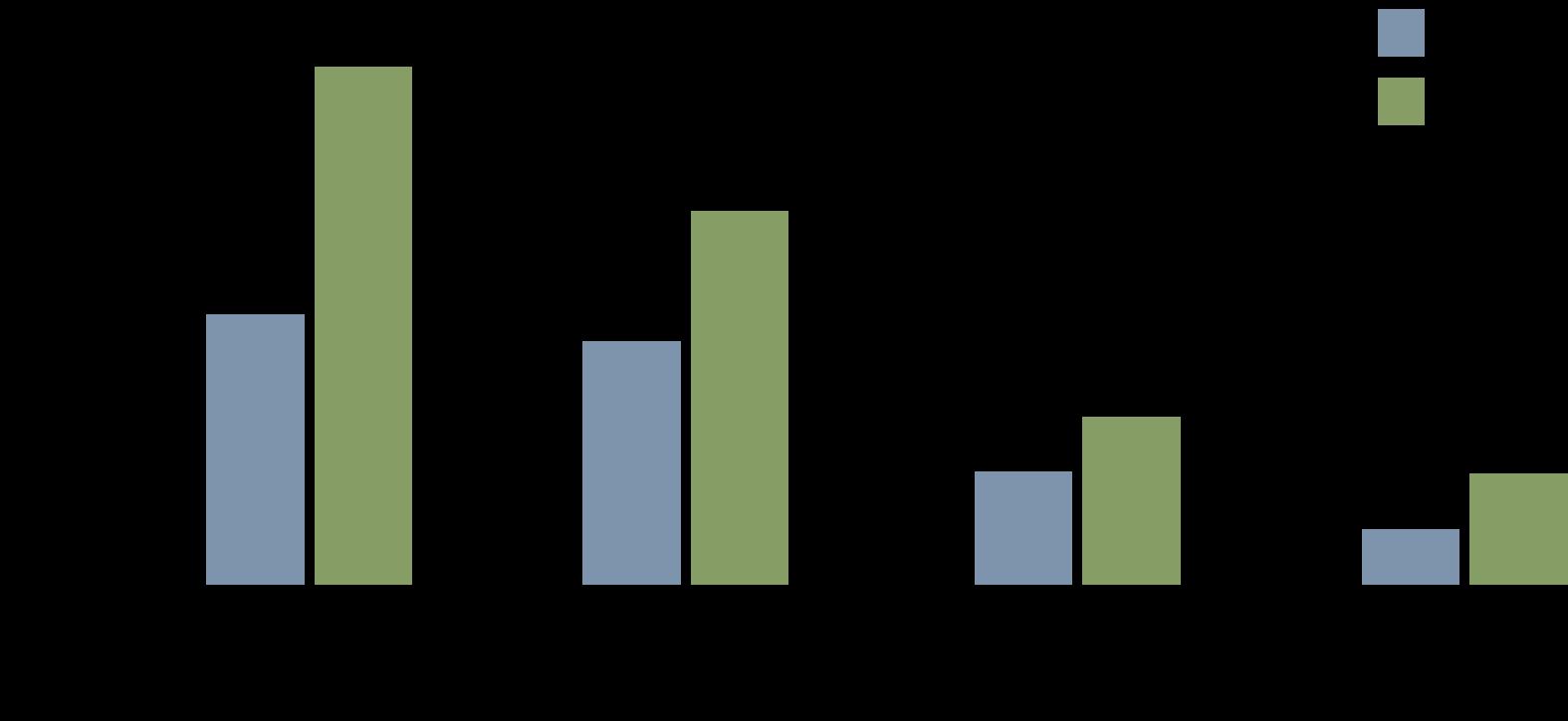 Source: KWS and TAWIRI aerial census data.