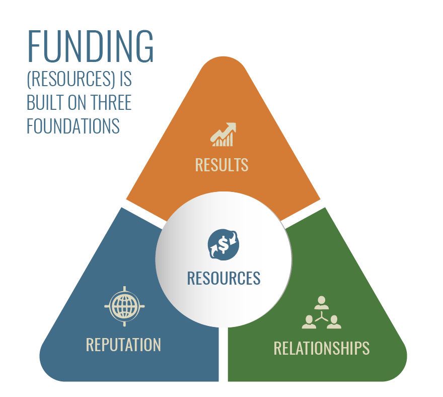 Download: Fundraising Summary