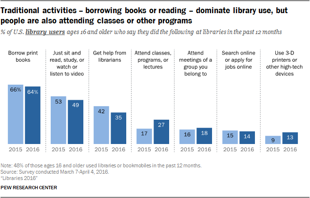"Infographic from the PEW Research Center with title of ""Traditional activities - borrowing books or reading - dominate library use, but people are also attending classes or other programs."" Below is a graph showing the change in percentages of adults who did popular activities in libraries from 2015 to 2016, showing a decline in borrowing books, reading/studying/watching or listening to videos, and getting help from librarians.  The graph also shows increases in such activities as ""Attend classes programs, or lectures,"" ""Attend meetings of a group you belong to,"" ""Search online or apply for jobs online,"" and ""Use 3-D printers of other high tech devices"""
