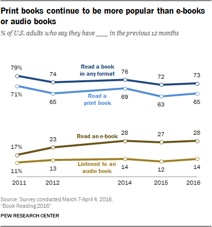 "Infographic from the PEW Research Center with title ""Print books continue to be more popular than e-books or audio books.""  Below is a graph showing the change over time from 2011 to 2016 between Listened to an audio book, Read an e-book, Read a print book, and Read a book in any format. Traditional, print books are still much more prevalent."
