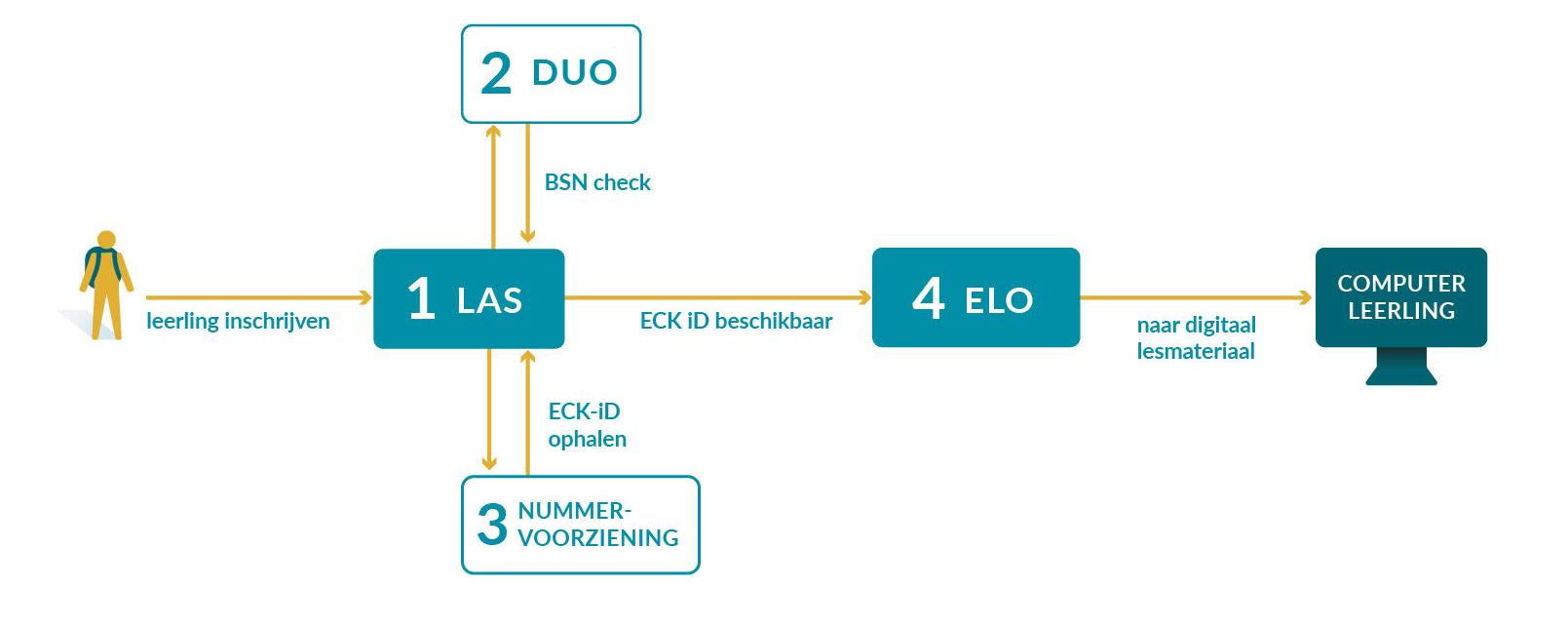 Hoe komt ECK iD beschikbaar?.jpg