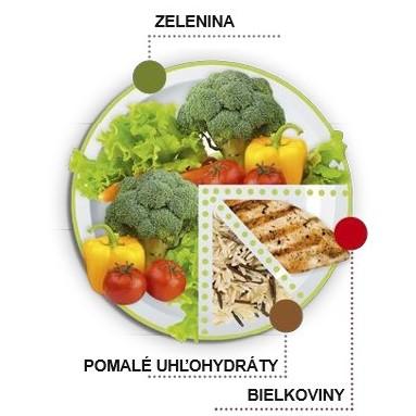Zdravy tanier pre chudnutie www.janahorkova.com.jpg