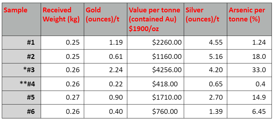 * This sample reported 9.64% copper in concentrate  **It is assumed that sample #4 was incorrectly submitted as tailings material given the difference in gold value vs the other samples submitted for assay.