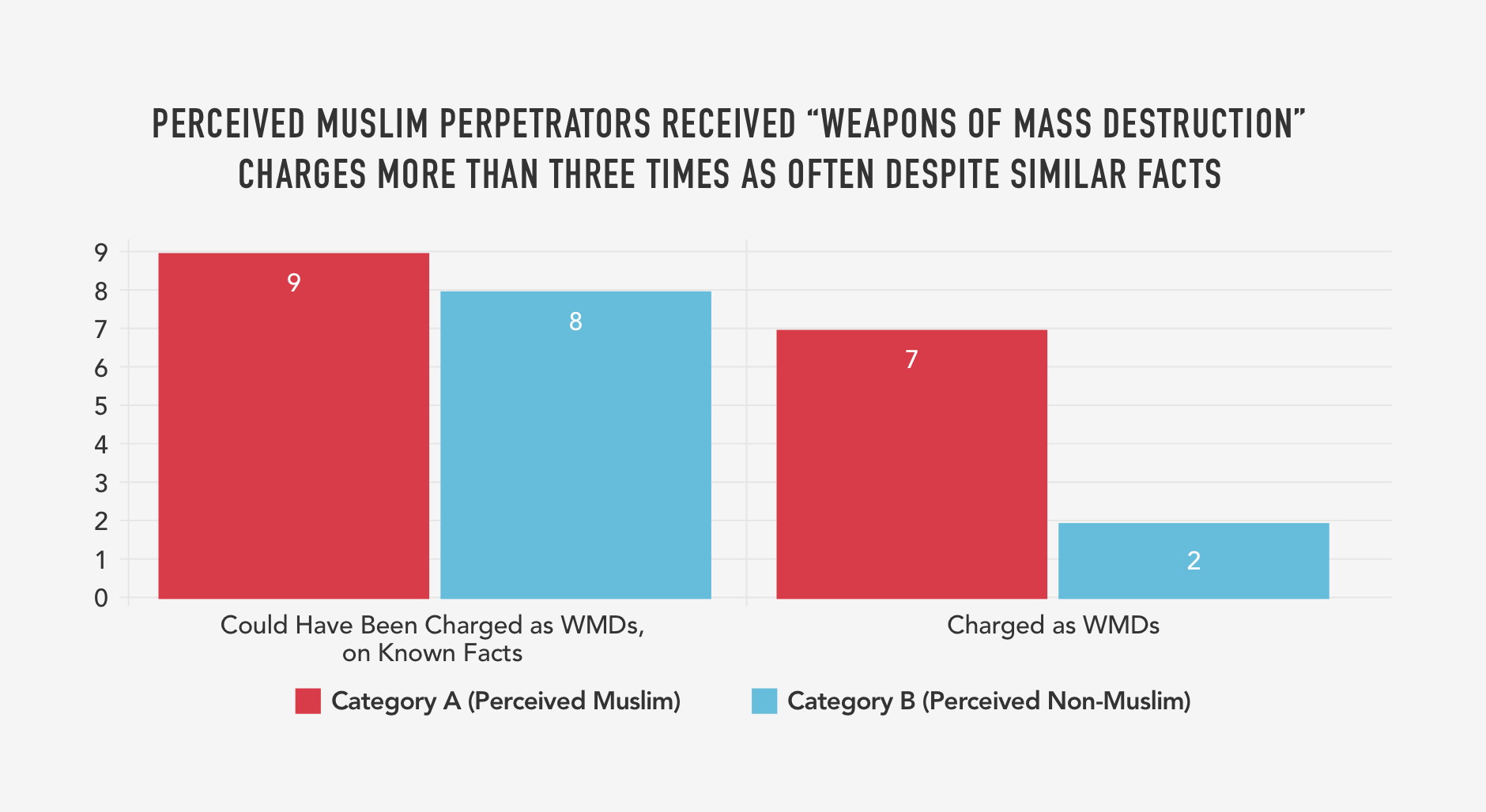 "10. PERCEIVED MUSLIM PERPETRATORS RECEIVED ""WEAPONS OF MASS DESTRUCTION""  CHARGES MORE THAN THREE TIMES AS OFTEN DESPITE SIMILAR FACTS.png"