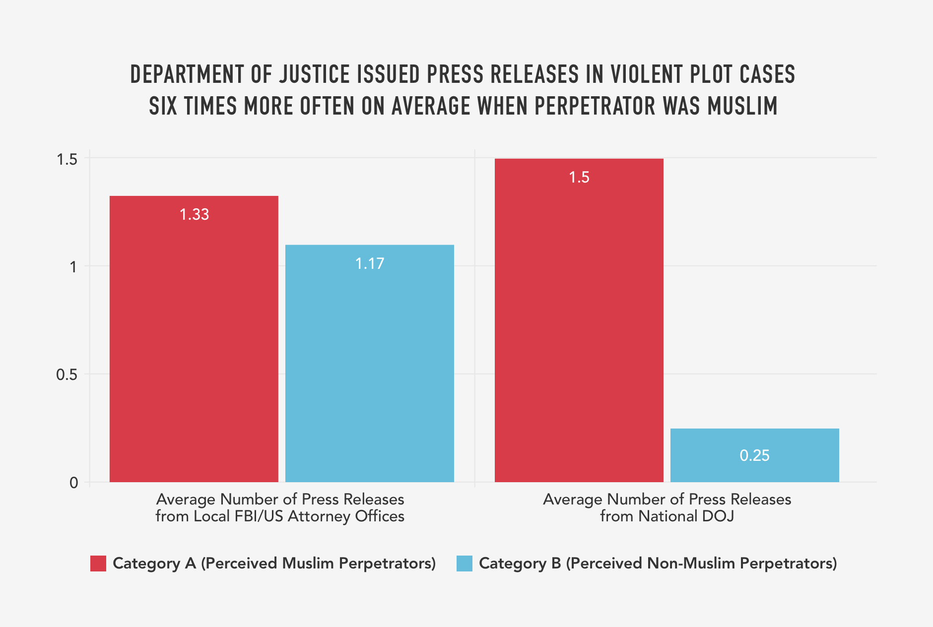 13. DEPARTMENT OF JUSTICE ISSUED PRESS RELEASES IN VIOLENT PLOT CASES SIX TIMES MORE OFTEN ON AVERAGE WHEN PERPETRATOR WAS MUSLIM.png