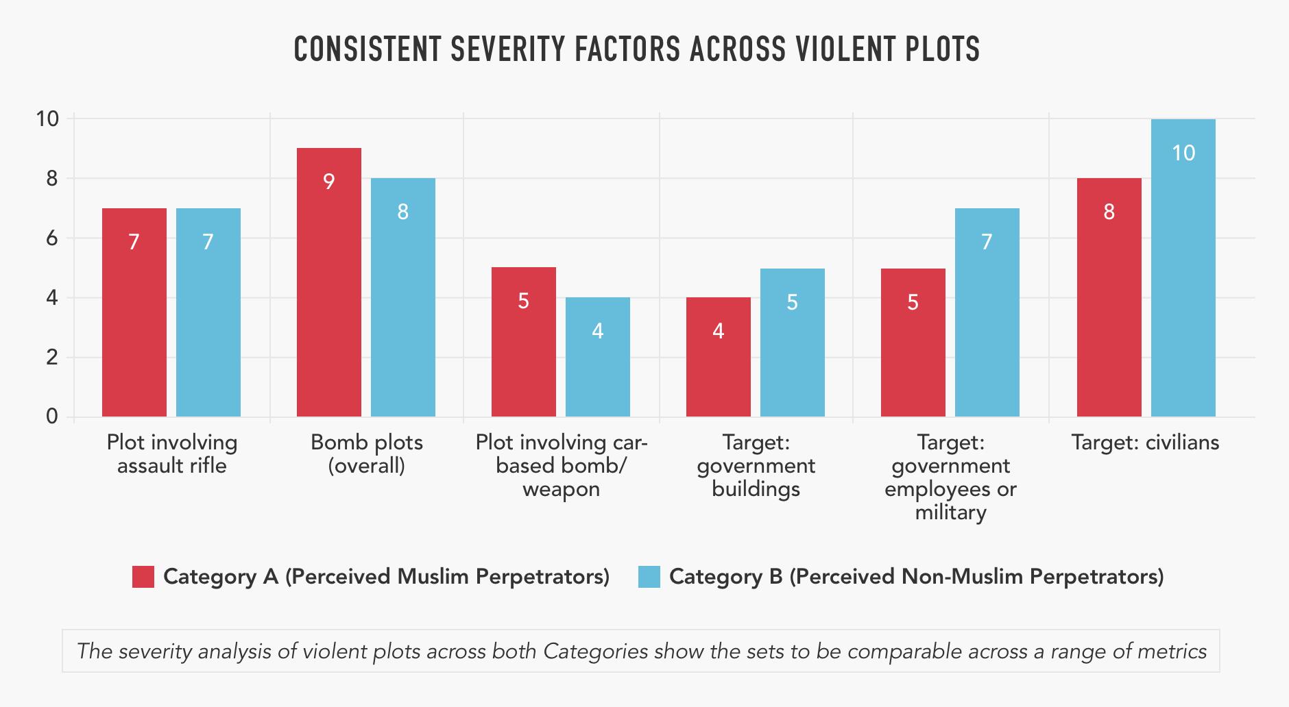 1. CONSISTENT SEVERITY FACTORS ACROSS VIOLENT PLOTS  Copy.png