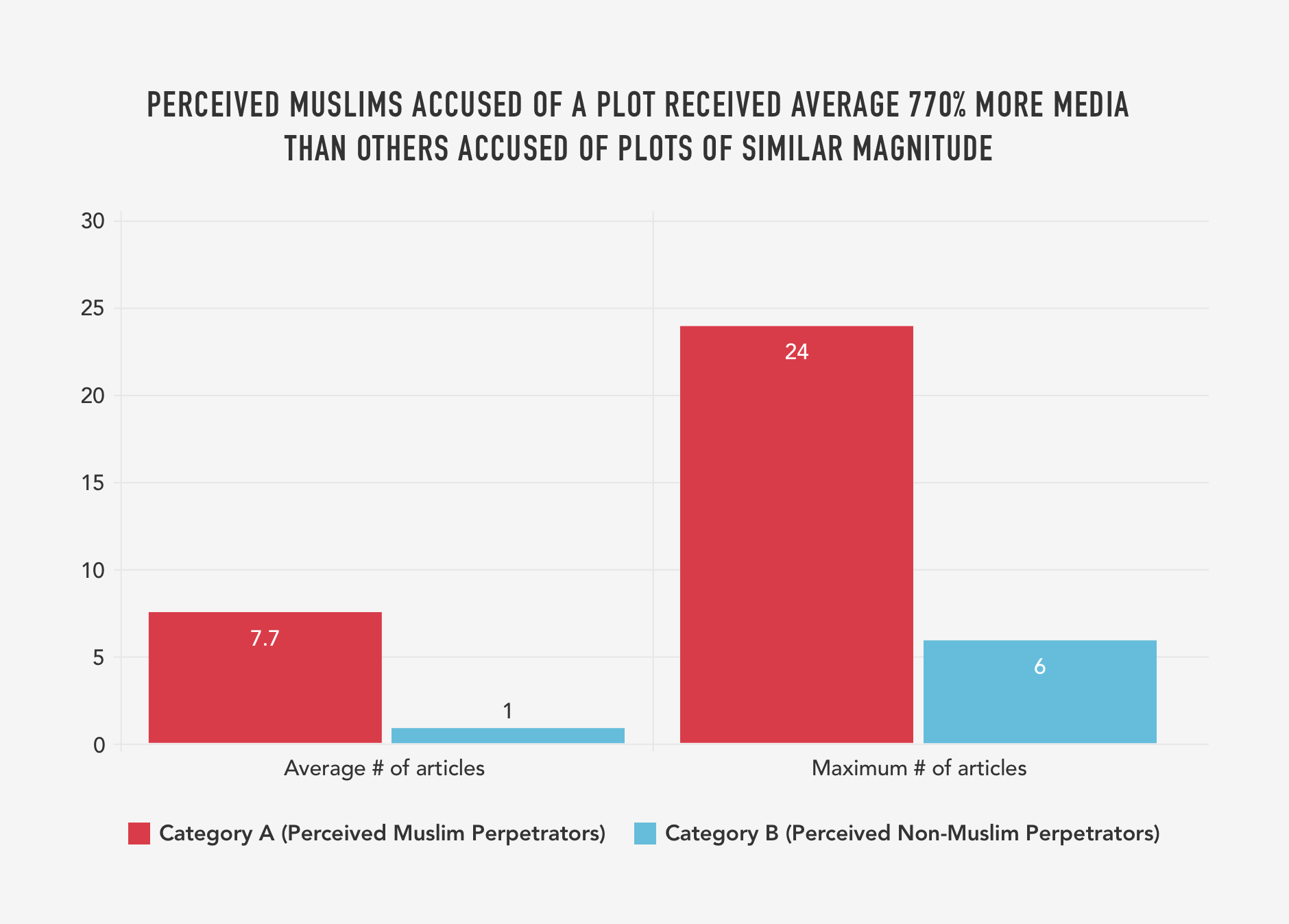 5. PERCEIVED MUSLIMS ACCUSED OF A PLOT RECEIVED AVERAGE 770% MORE MEDIA  THAN OTHERS ACCUSED OF PLOTS OF SIMILAR MAGNITUDE (ARTICLES).png