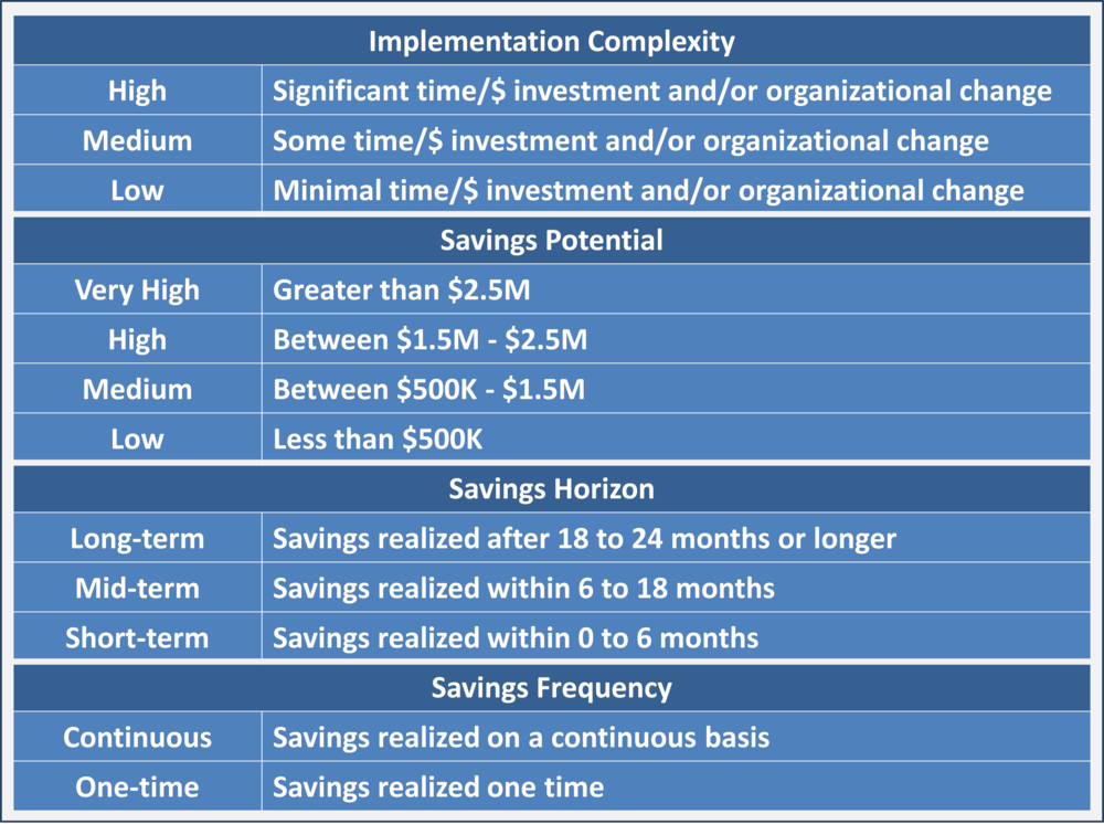 Common attributes for assisting in the evaluation and selection of IT savings opportunities.