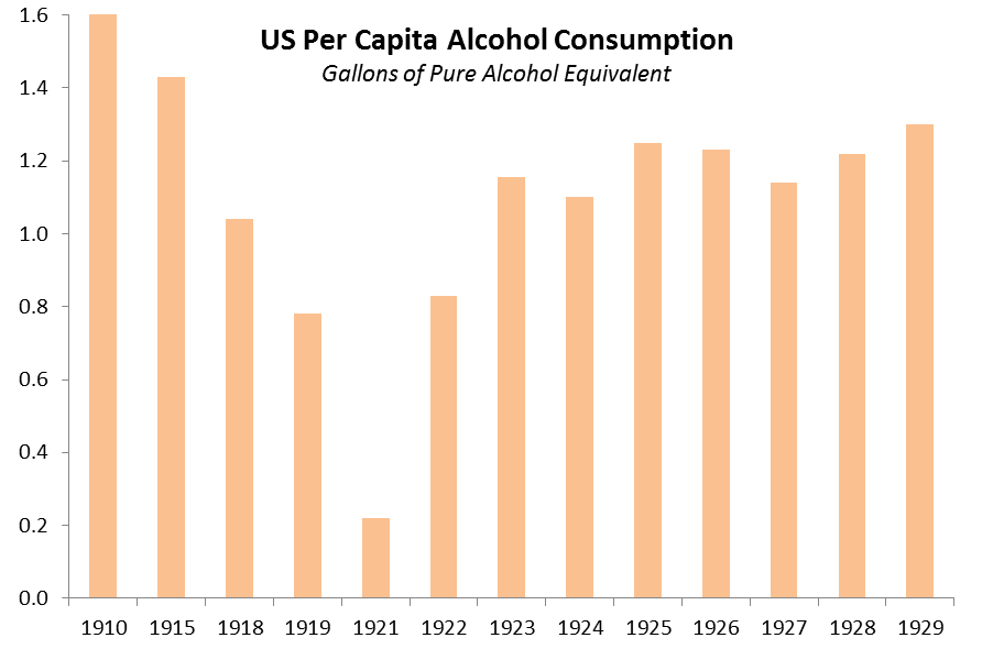 Source: The Economic Results of Prohibition (Clark Warburton, 1932)