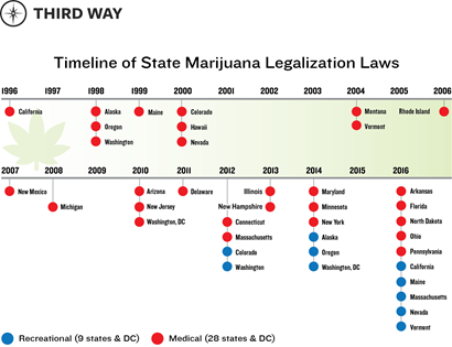 Marijuana timeline.png