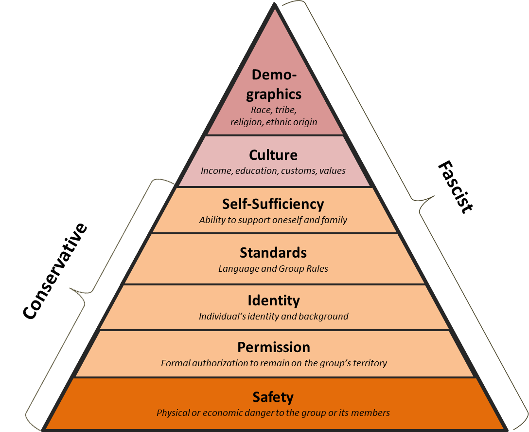 A Conservative Hierarchy of Needs