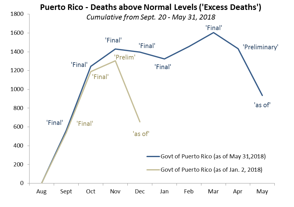 Source: Puerto Rico Institute of Statistics via  Latino USA  as of January 2, 2018 release;  via  David Begnaud  for May 31, 2018 release; Princeton Policy designation of data as 'as of', 'Preliminary' and 'Final'