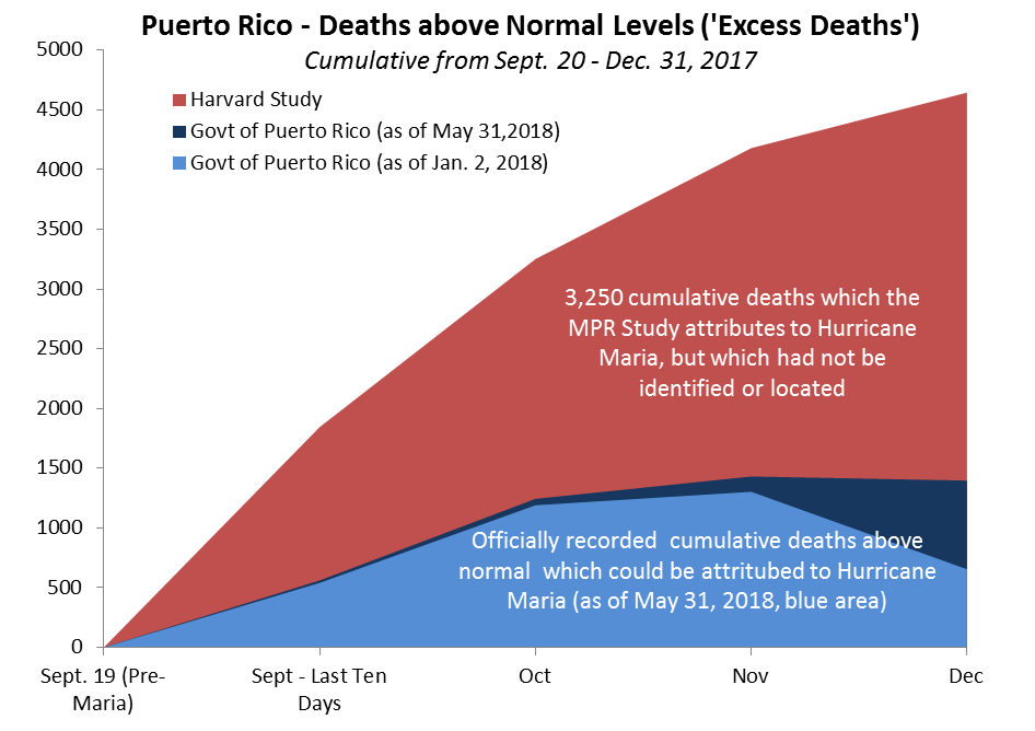 For Official Deaths, Puerto Rico Institute of Statistics via  Latino USA  as of January 2, 2018;  via  David Begnaud  for May 31, 2018 release; for MPR excess deaths,  Mortality in Puerto Rico after Hurricane Maria , with Princeton Policy monthly interpolations to MPR year-end total.