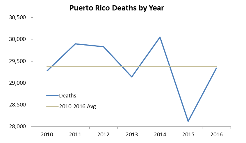 PR Deaths by Year.png
