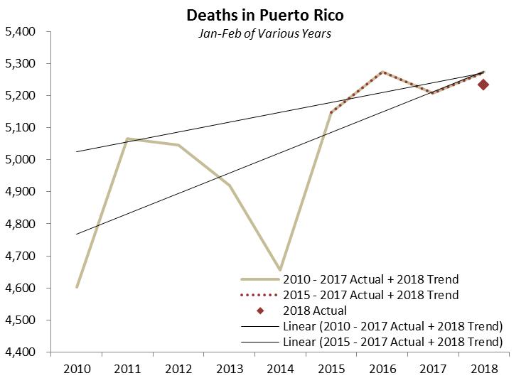 Source: Government of Puerto Rico, Milken