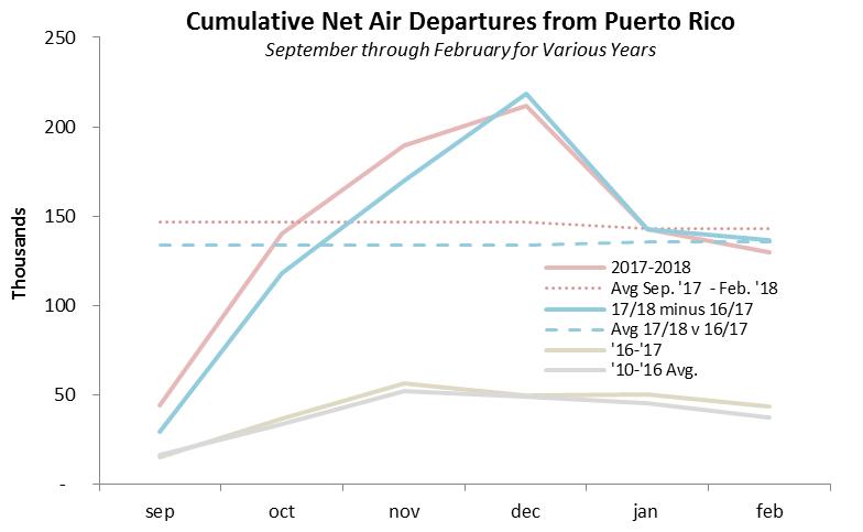 Source:  Bureau of Transportation Statistics  for San Juan, Aguadilla, and Ponce Airports.